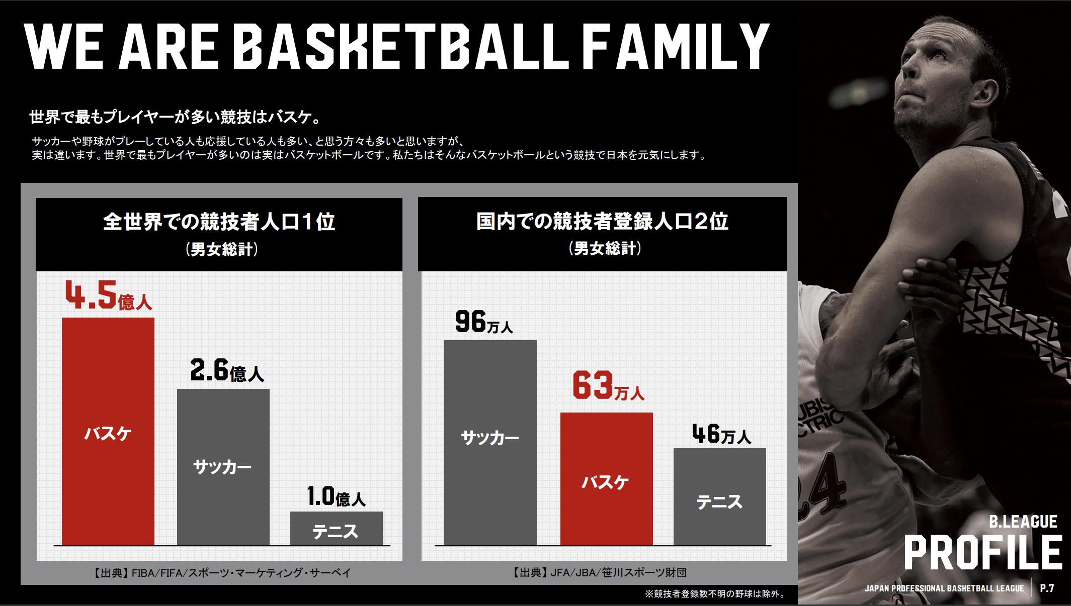 バスケ競技人口