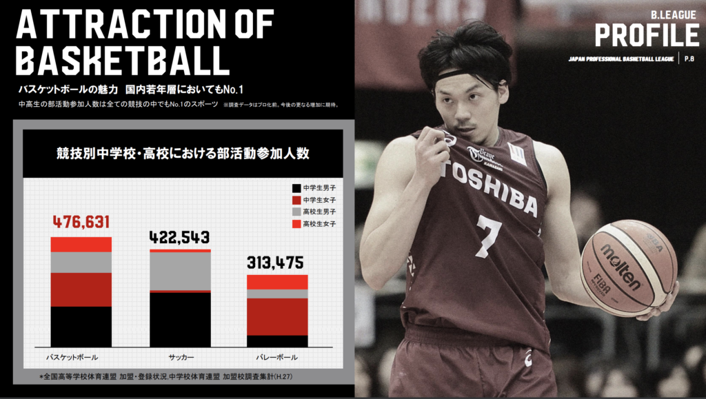 若年層のバスケ競技人口