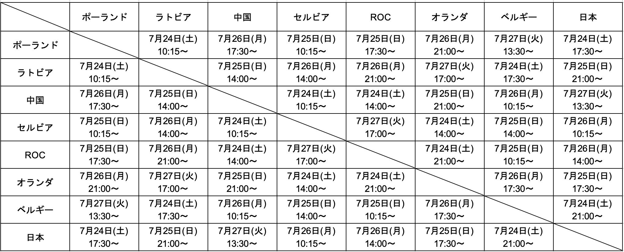 東京オリンピック3x3男子予選リーグ表
