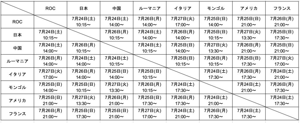 東京オリンピック3x3女子組み合わせと日程