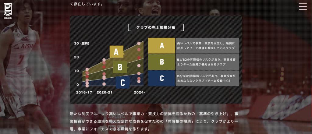 新Bリーグ構想における昇降各撤廃の規定